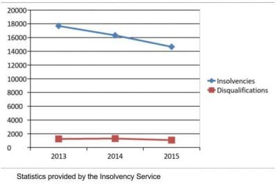 Directors-disqualification-insolvency-service-statistics