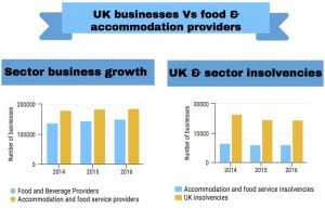 uk food and accommodation sector growth