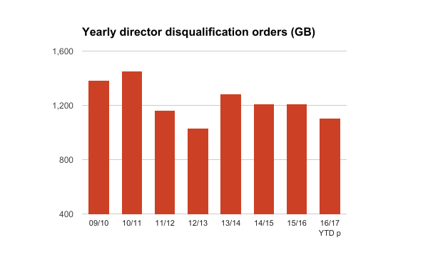 Yearly numbers of director disqualifications