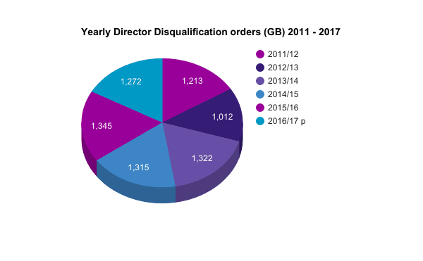 director-disqualification-1