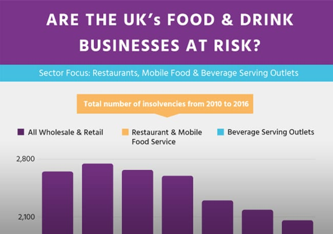 UK restaurant industry statistics 2010 - 2016