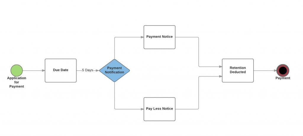 contractor-payment-process