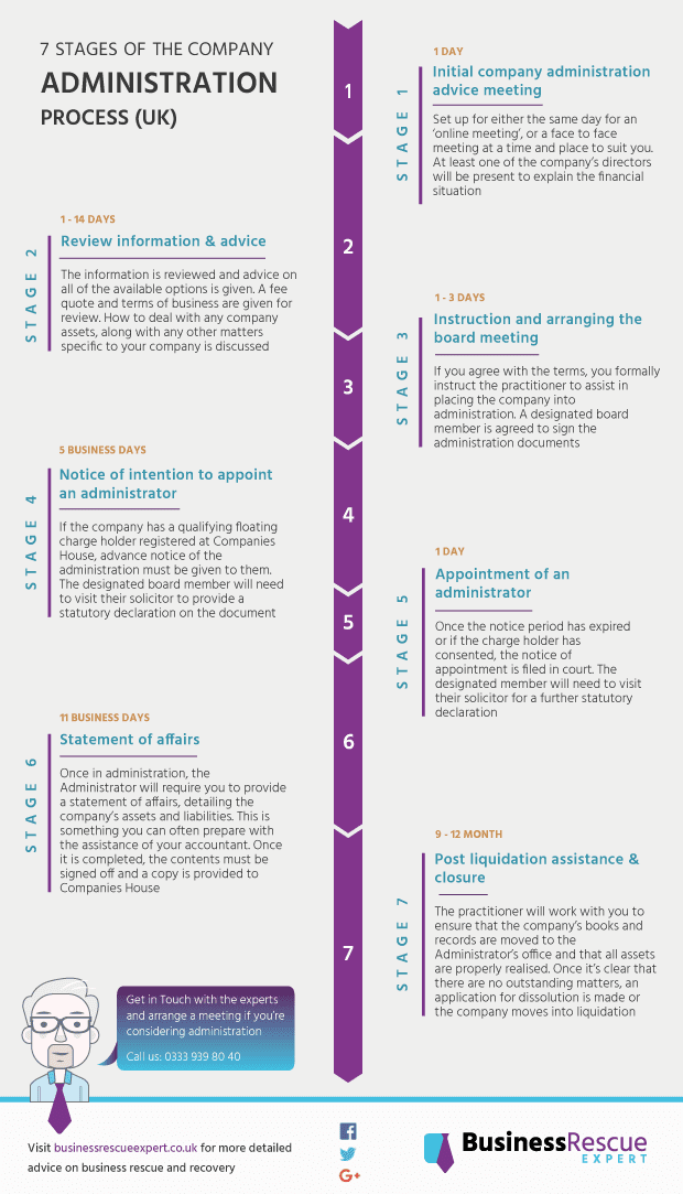 Administration process - 7 key stages of UK