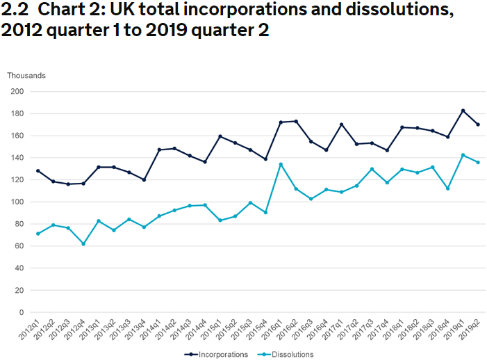 UK total incorporations