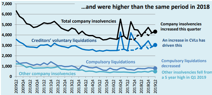 Underlyng insolvencies 2