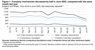 June insolvency stats