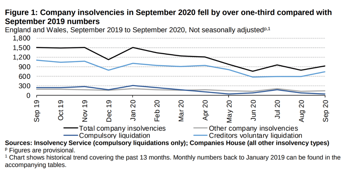 September's Monthly Insolvency Statistics published