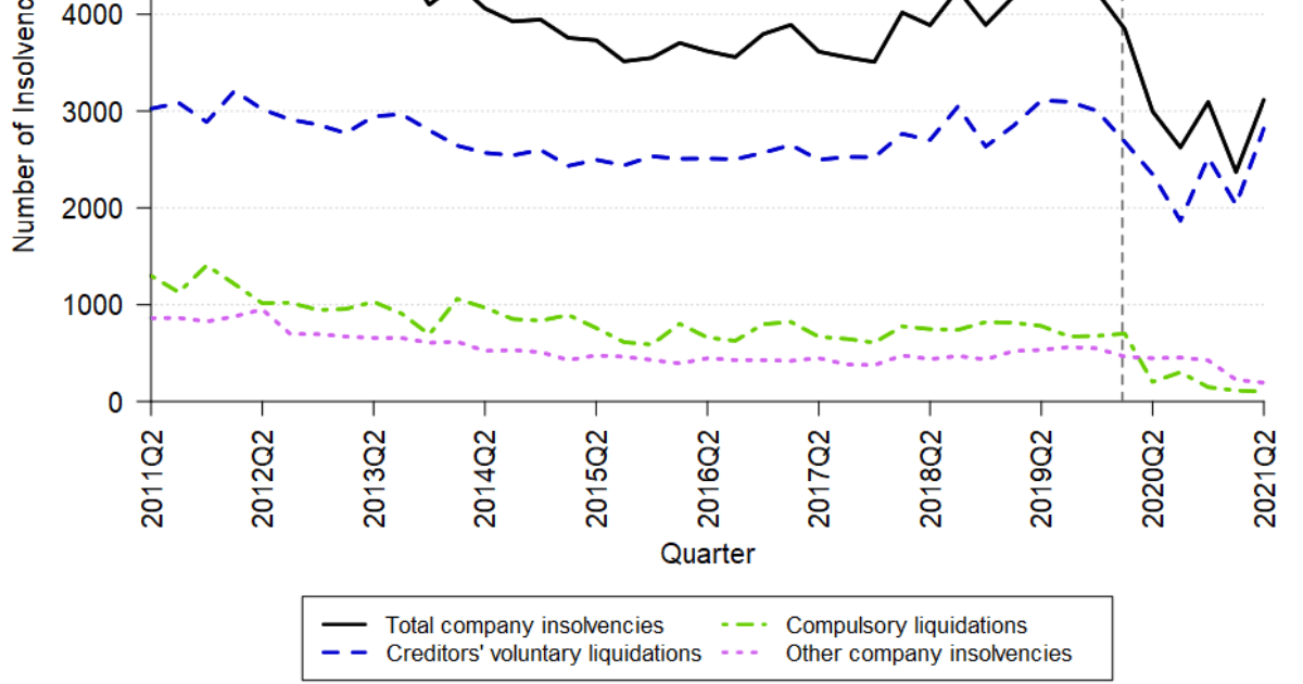 Q2 insolvency stats 2021